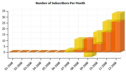 tägliche Feed-Leser pro Monat